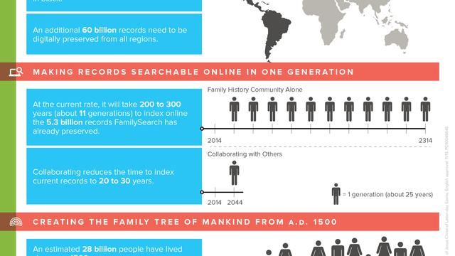 FamilySearch Infographic