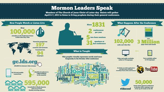 LDS Mormon general conference info graphic apr 2013 Infographic